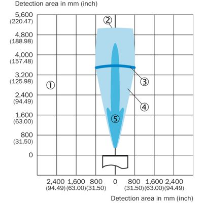 سنسور آلتراسونیک SICK UM30-214113 سیک آلمان Ultrasonic Sensor